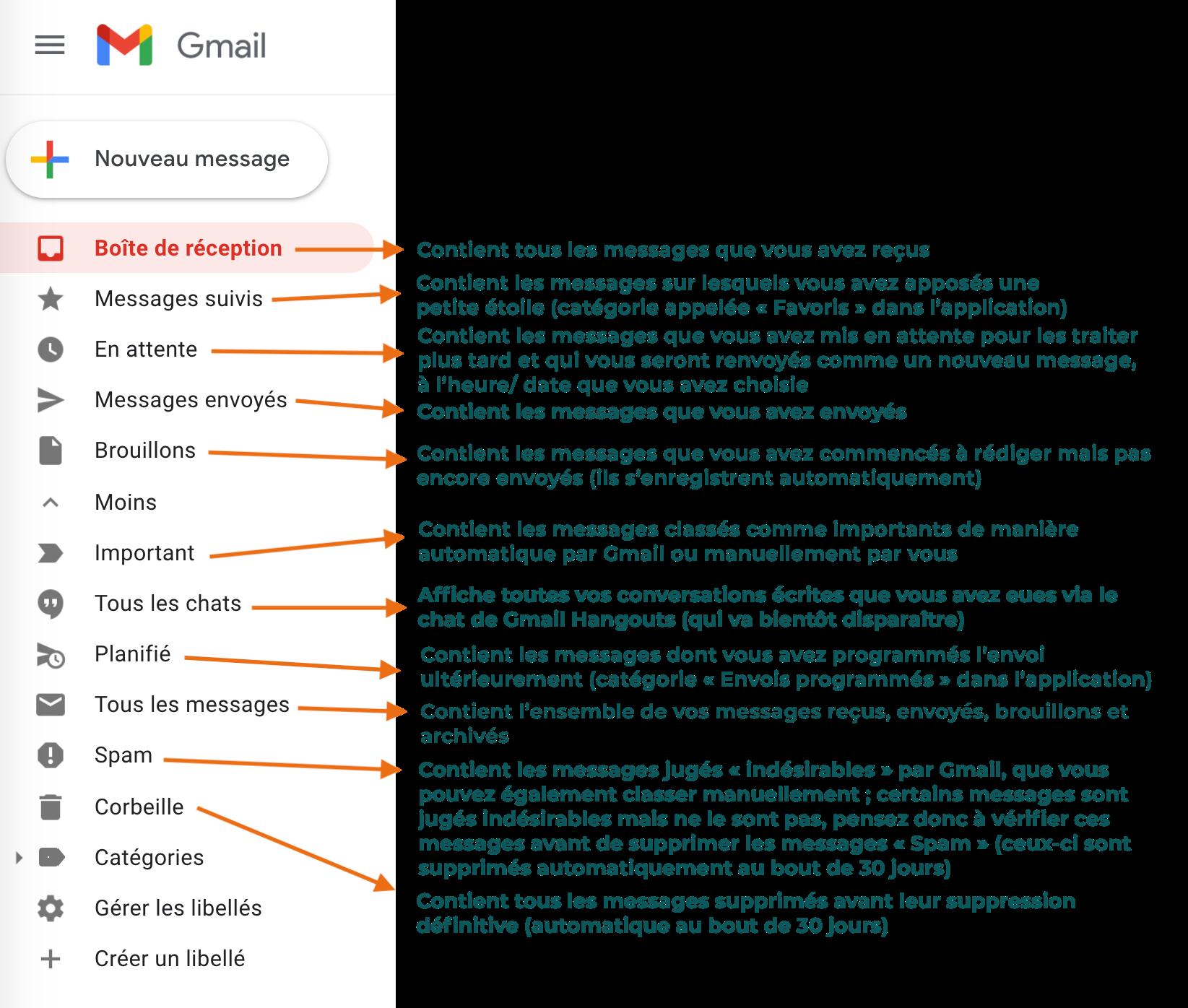 Menu Gauche Gmail