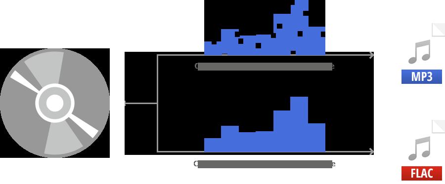 Conversion mp3 et flac