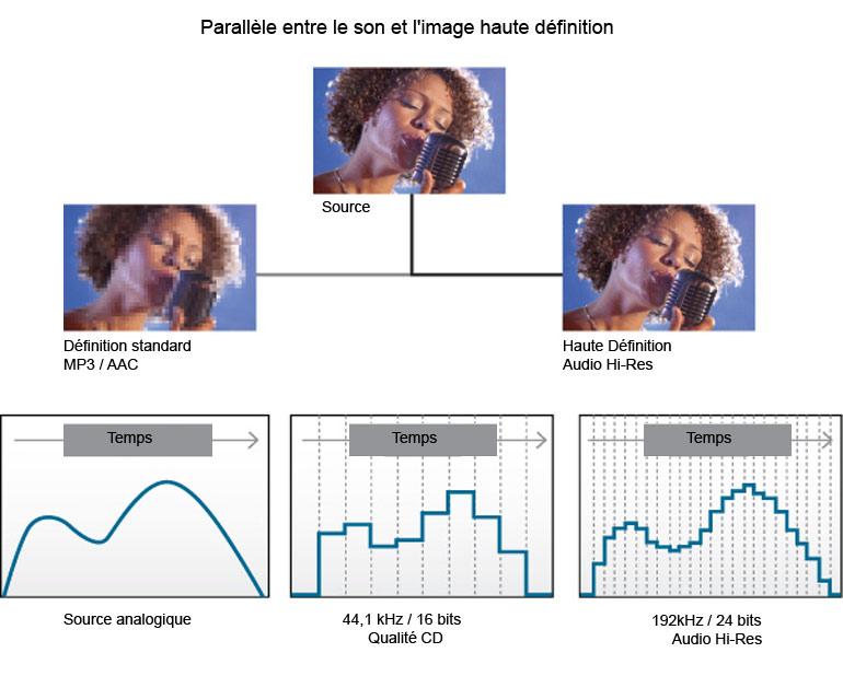 Parallèle qualité audio à video